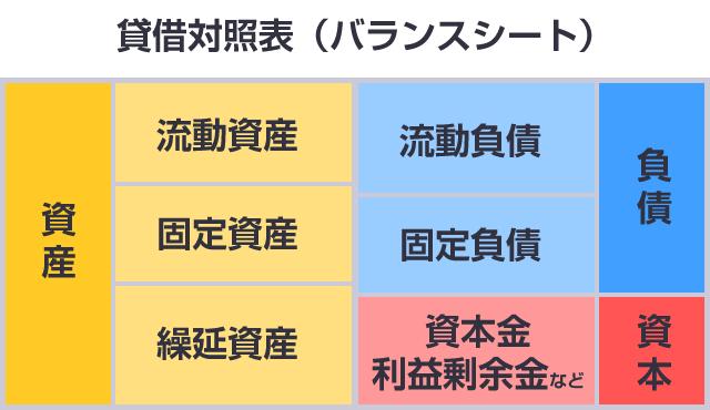 貸借対照表(バランスシート)