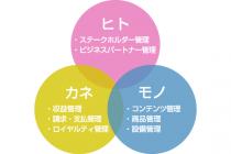 経営の3要素の循環的な回復