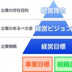 経営理念・経営ビジョン・経営目標