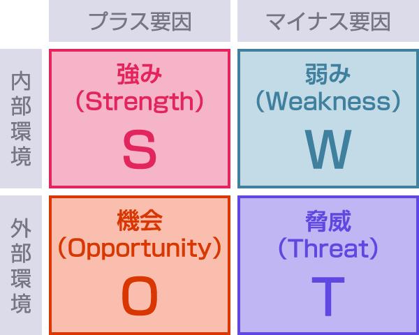 SWOT分析をするための表