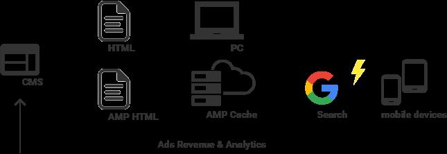 AMPの仕組み